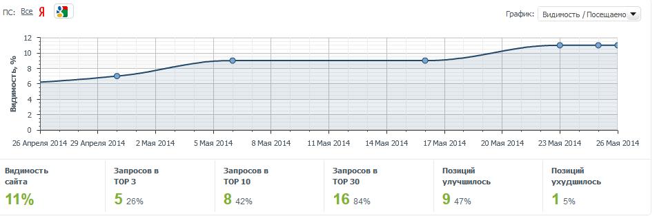 График динамики видимости сайта при съёме позиций сайта в сервисе allpositions.ru