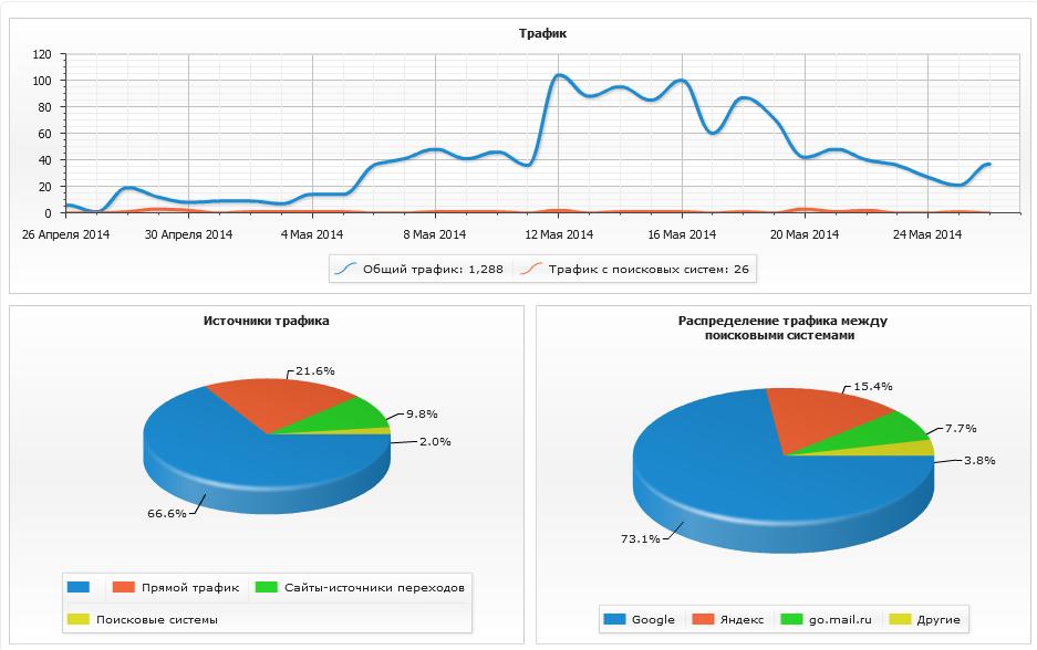 Функция статистики в сервисе съёма позиций сайта allpositions.ru
