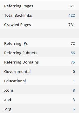 Проверка обратных ссылок Ahrefs общая сводка по ссылкам