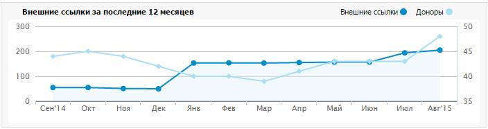 Проверка обратных ссылок Linkpad график