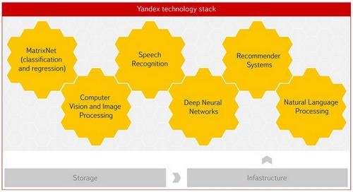Yandex Data Factory: новая разработка Яндекс