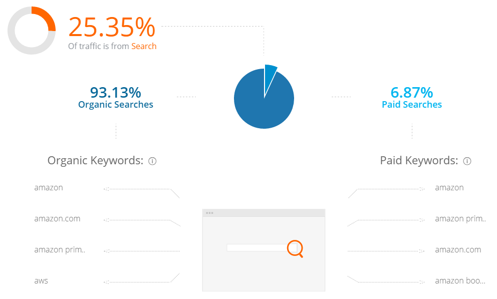 Similarweb Search
