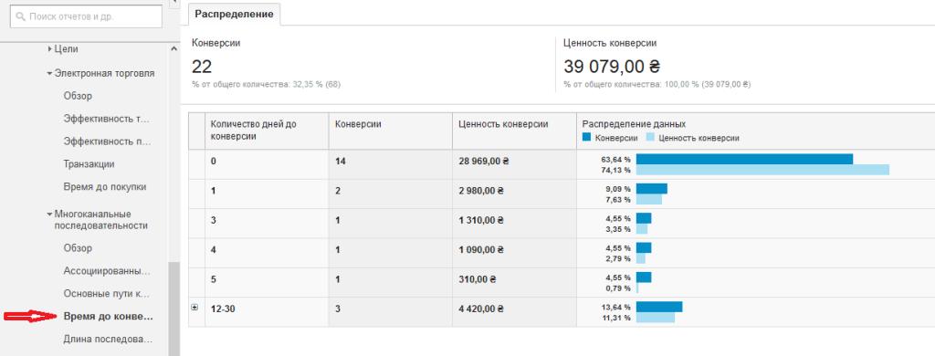 Время до конверсии в Google Analytics Электронная торговля