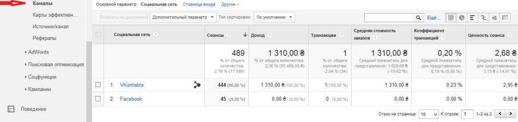 Google Analytics Электронная торговля в социальных сетях