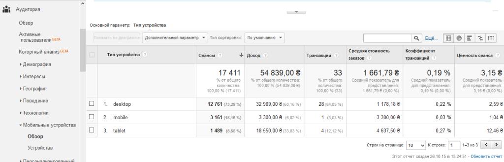 Google Analytics Электронная торговля по типам устройств