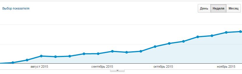 Пример посещаемости оптимизированного сайта