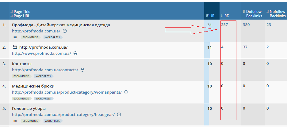 Анализ сайта profmoda.com.ua - 8