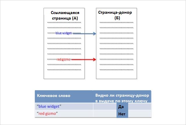 SEO-эксперимент много ссылок с одной страницы - 1 вариант теста