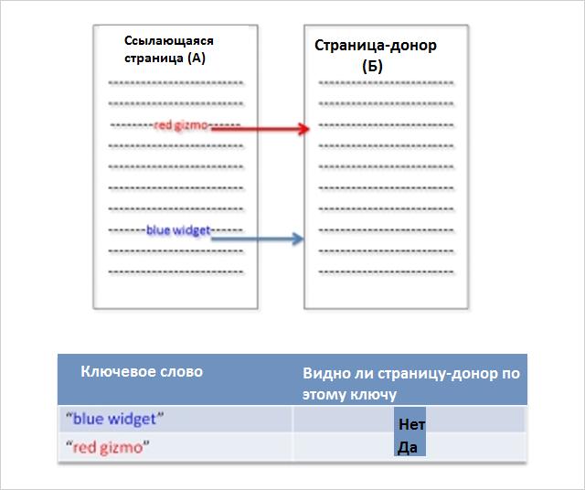 SEO-эксперимент много ссылок с одной страницы - 2 вариант теста