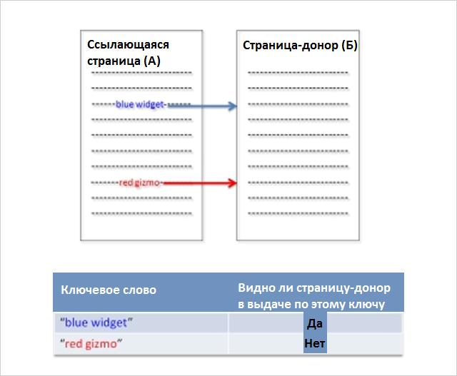 SEO-эксперимент много ссылок с одной страницы - 3 вариант теста