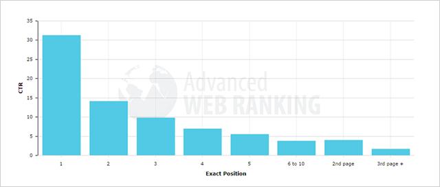 SEO-эксперимент расширенные ответы - количество переходов на топовые сайты в 2014 году