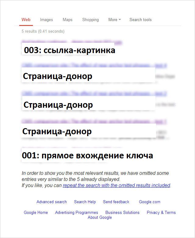 SEO-эксперимент ссылка-картинка - результаты теста
