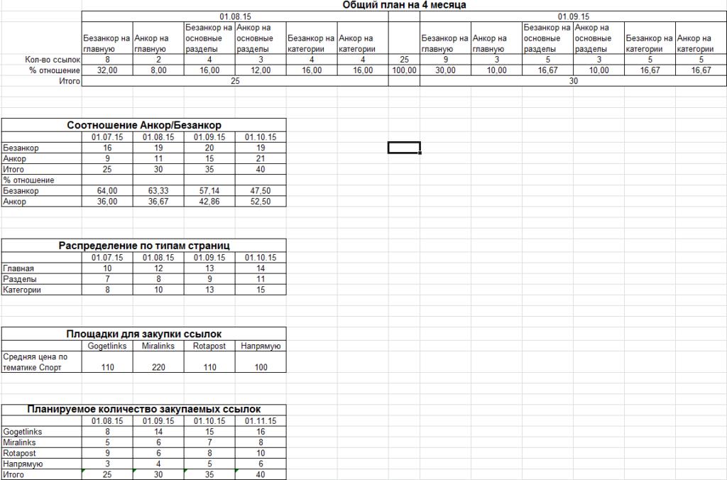 Пример подробного просчета во время одного из seo этапов