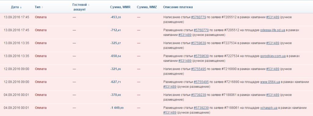Пример расхода средств в бирже ссылок во время одного из этапов seo работ