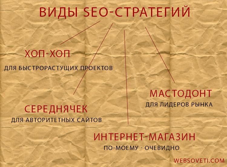 Виды SEO-стратегий