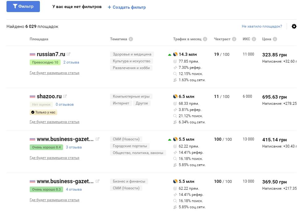Список сайтов у collaborator.pro
